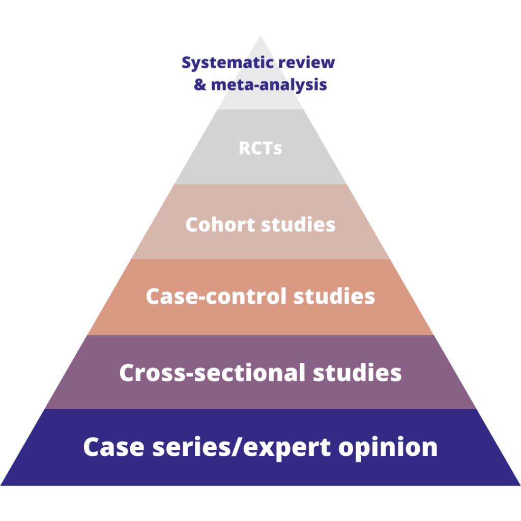 Evidence-based medicine - evidence hierarchy